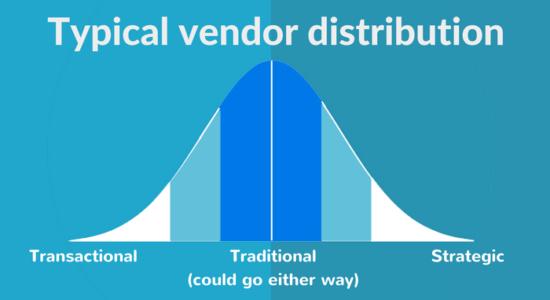Typical vendor distribution bell curve